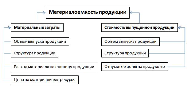Методика анализа материалоемкости продукции