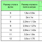Выбор бильярдного стола: размеры, вес и помещение